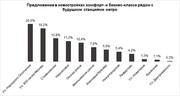 «Лидер-Инвест» определила новостройки комфорт и бизнес-класса